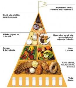 Prehrana starijih i nemocnih osoba